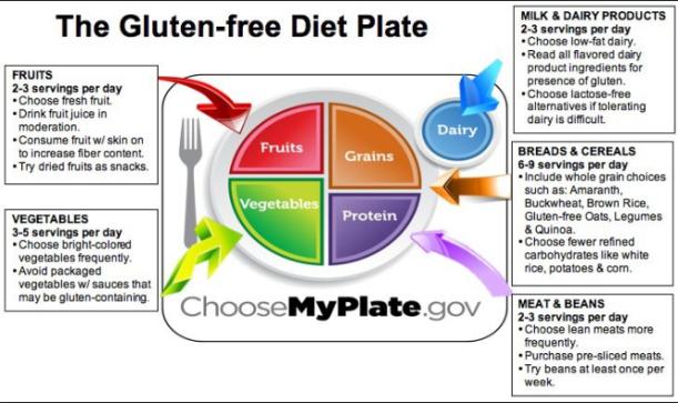 gluten free diet1