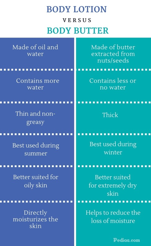 difference-between-body-lotion-and-body-butter-infographic
